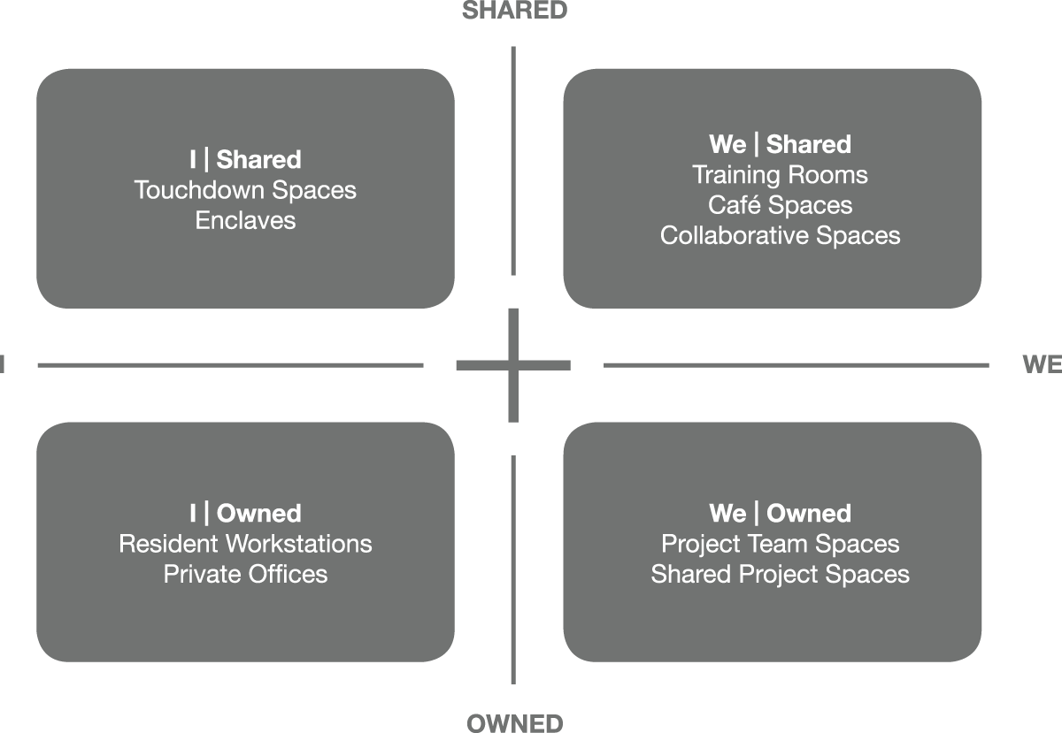 Workplace Framework
