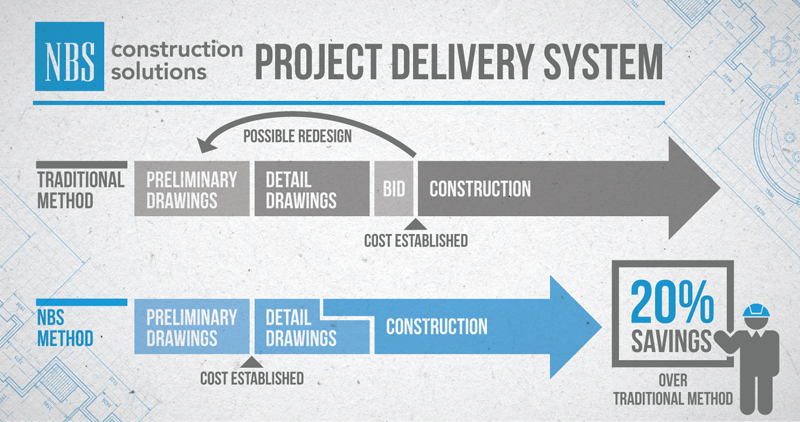 Project delivery method