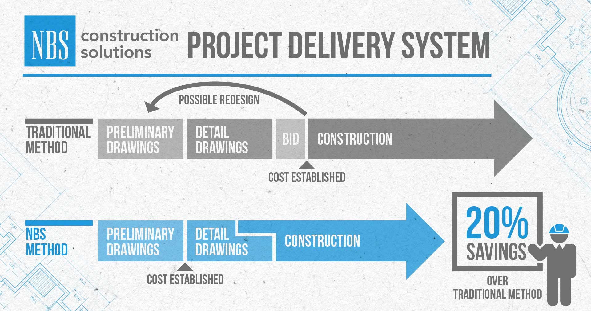 Delicieux Construction Infographic_dl116
