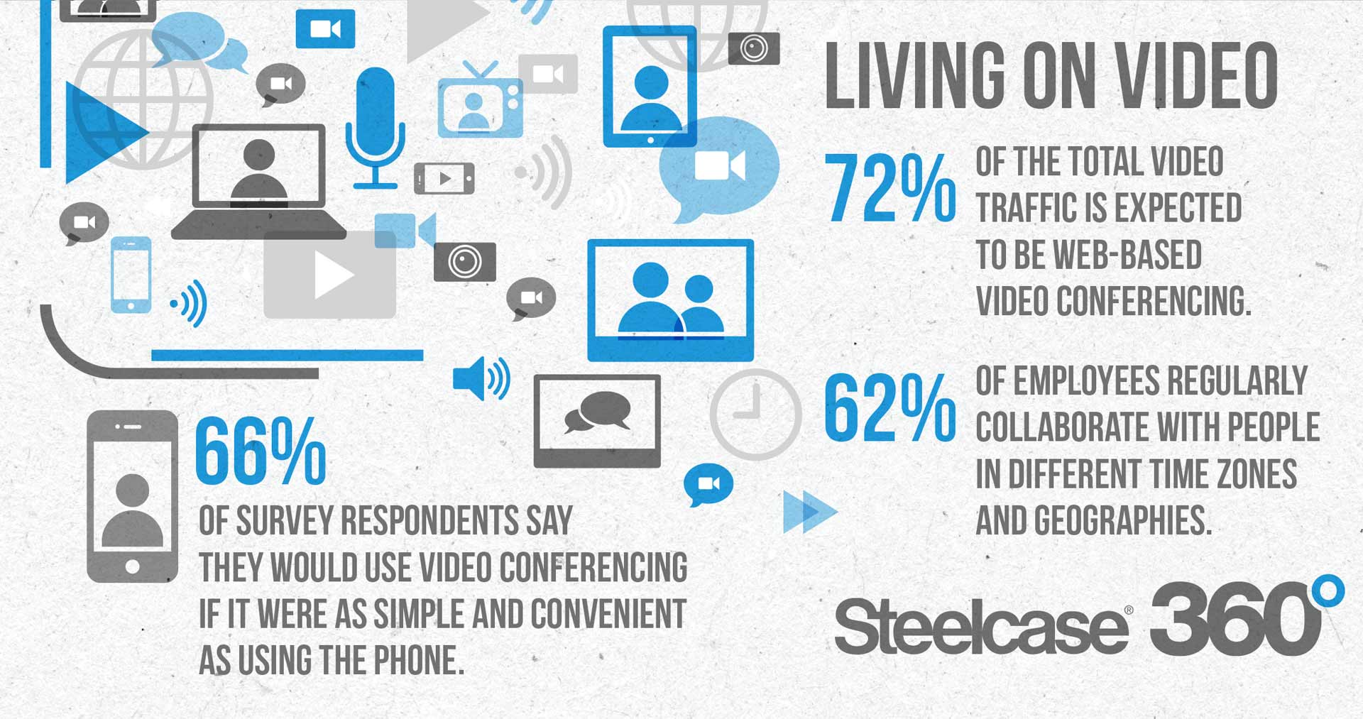 living-on-video-infographic-dl16