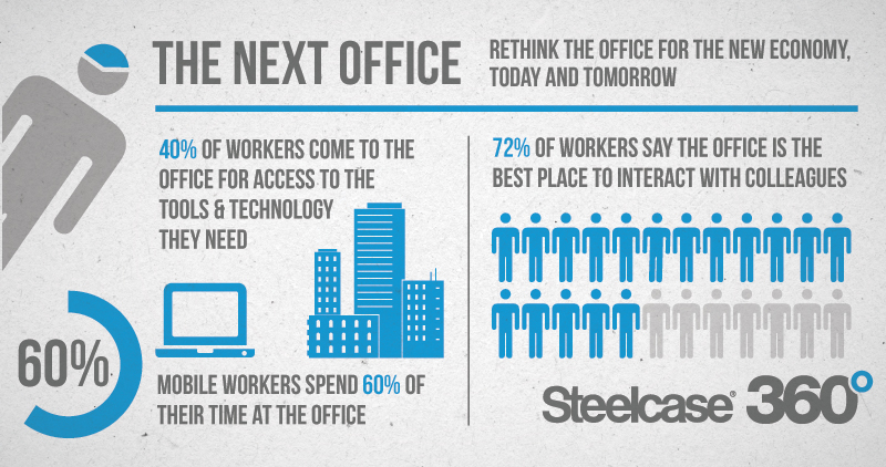 next-office-infographic